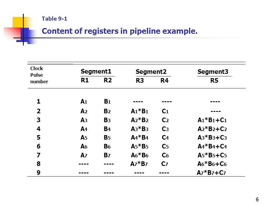 1 A1 B1 ---- ---- ---- Content of registers in pipeline example.