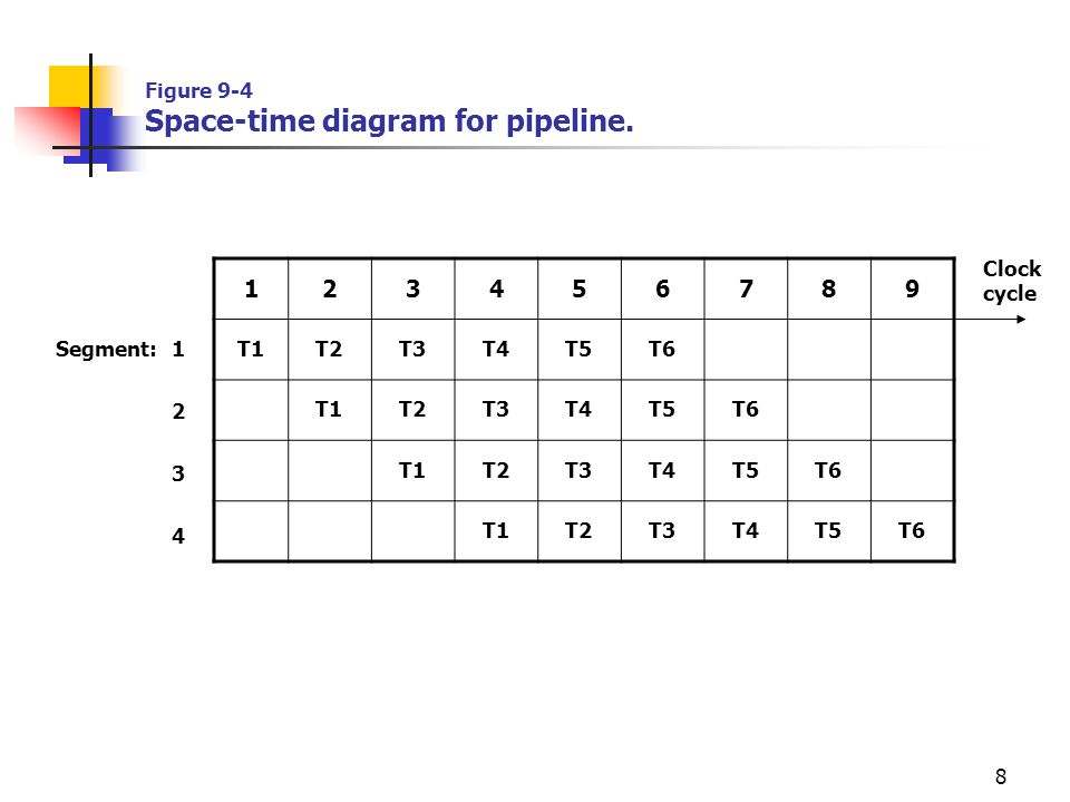 Figure 9-4 Space-time diagram for pipeline.