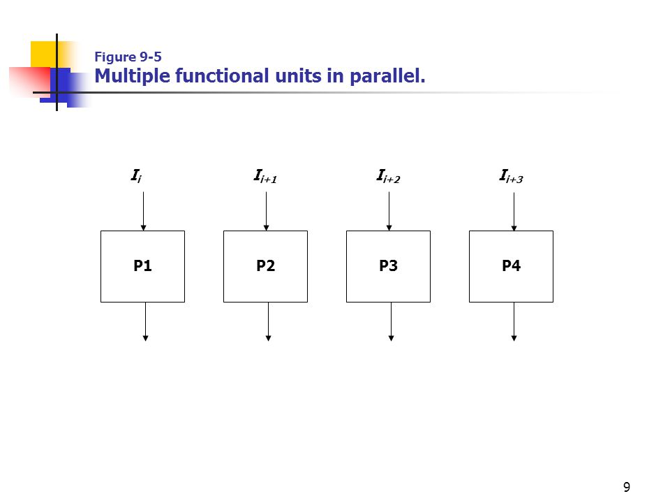 Figure 9-5 Multiple functional units in parallel.