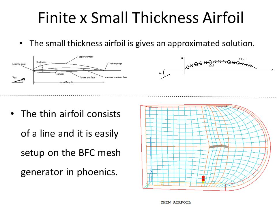 Finite x Small Thickness Airfoil