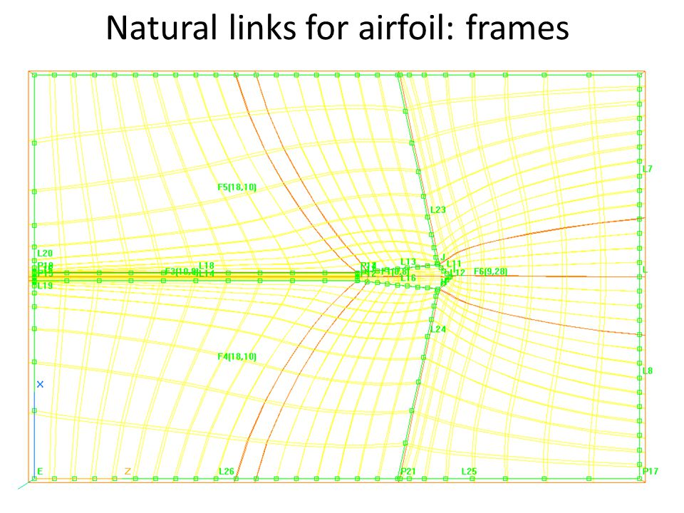 Natural links for airfoil: frames
