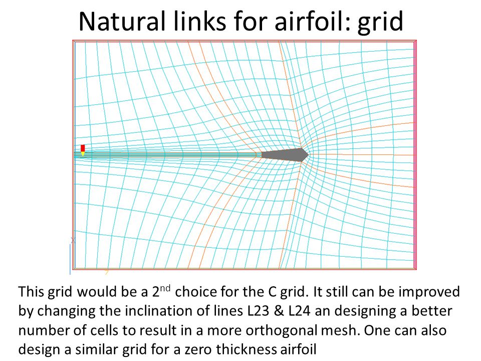 Natural links for airfoil: grid