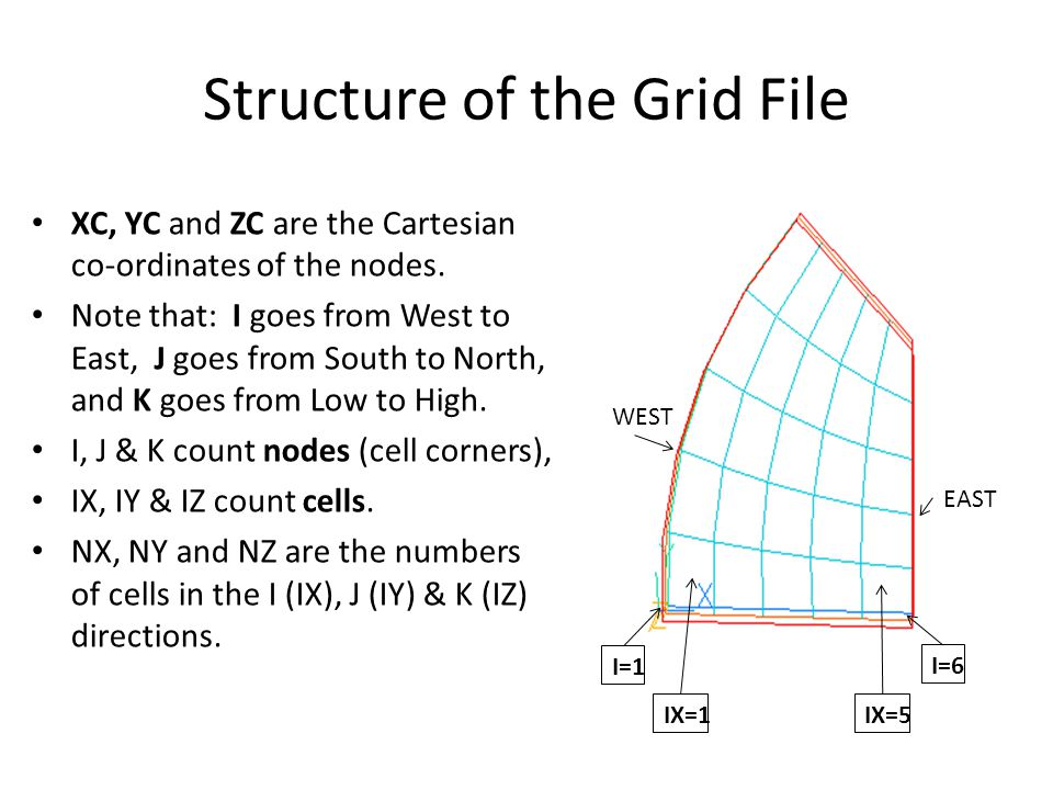 Structure of the Grid File