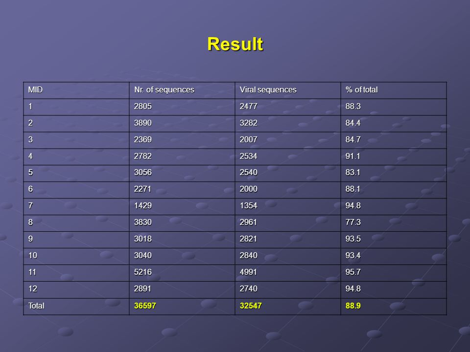 Result MID Nr. of sequences Viral sequences % of total 1 2805 2477
