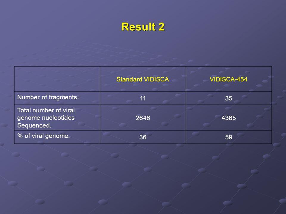 Result 2 Standard VIDISCA VIDISCA-454 Number of fragments. 11 35