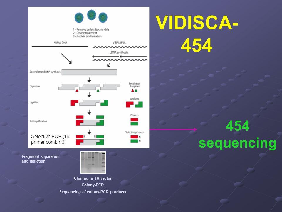 VIDISCA- 454 454 sequencing Selective PCR (16 primer combin.)
