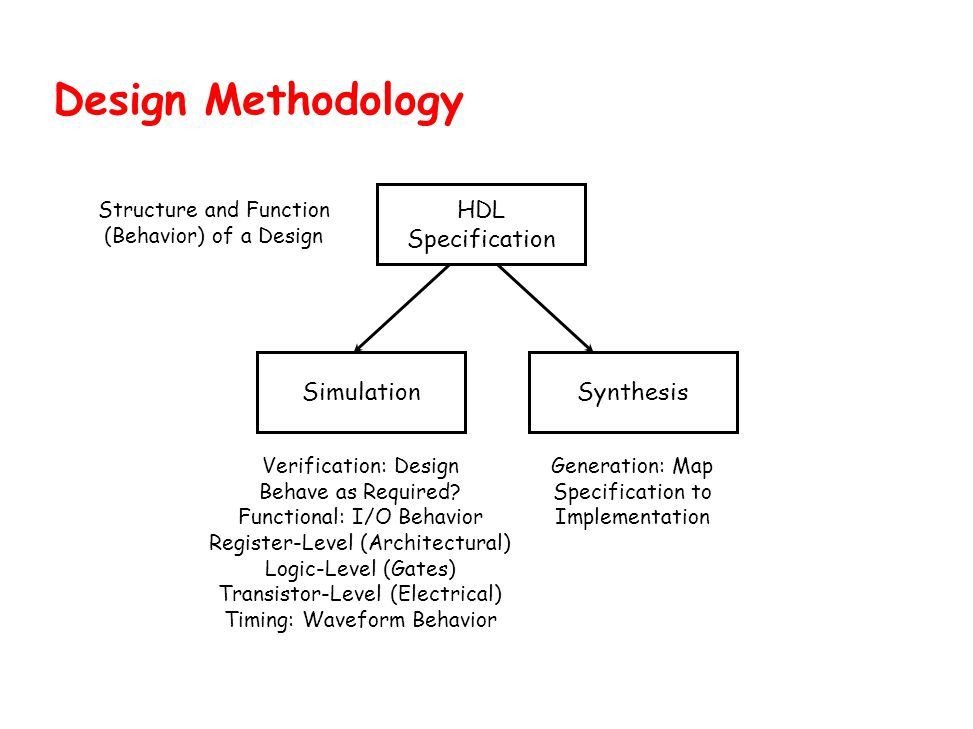 Design Methodology HDL Specification Simulation Synthesis