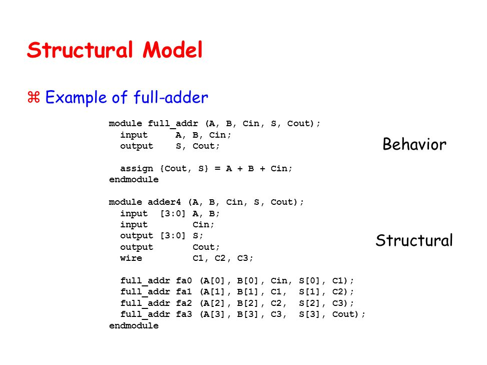 Structural Model Example of full-adder Behavior Structural