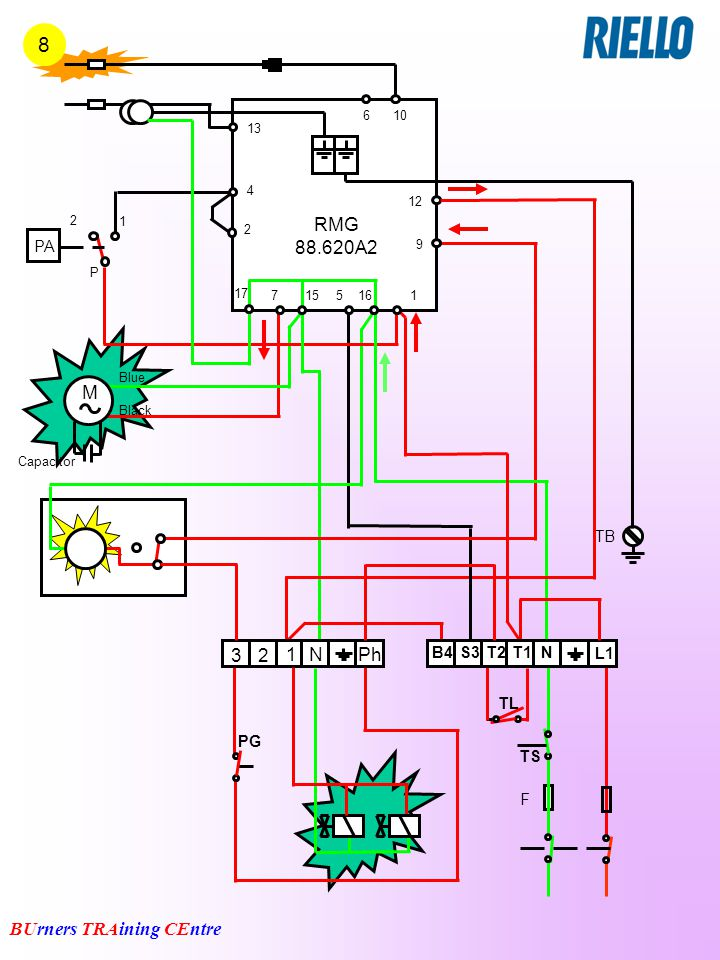 8 RMG 88.620A2 M Ph N 3 2 1 PA TB B4 S3 T2 T1 N L1 TL PG TS F 6 10 13