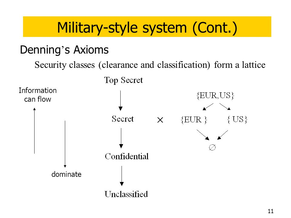 Military-style system (Cont.)