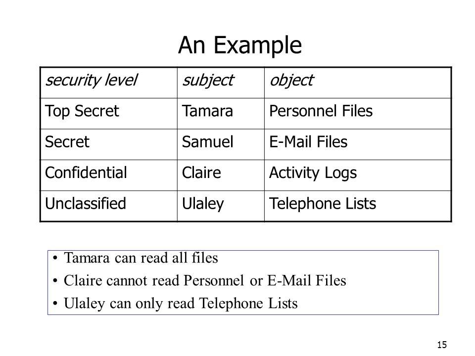 An Example security level subject object Top Secret Tamara