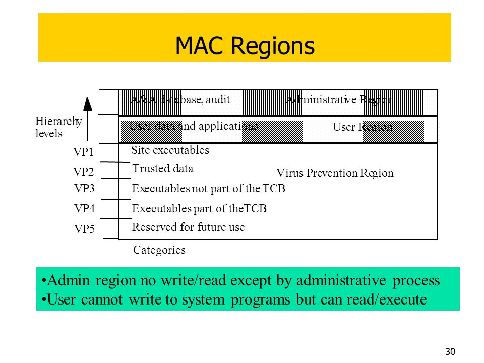 MAC Regions A&A database. , audit. Administrati. v. e Re. gion. Hierarch. y. User data and applications.