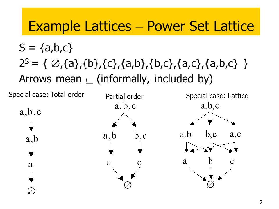 Example Lattices – Power Set Lattice