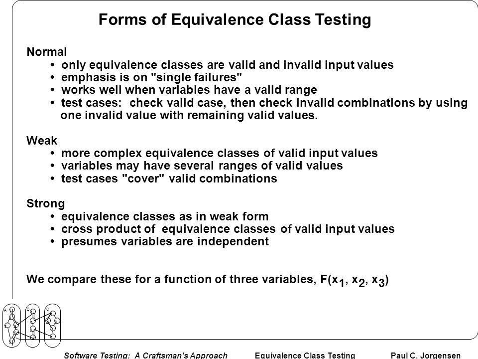 Forms of Equivalence Class Testing