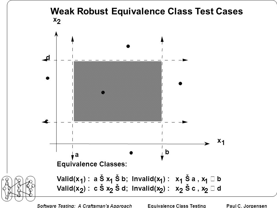 Weak Robust Equivalence Class Test Cases