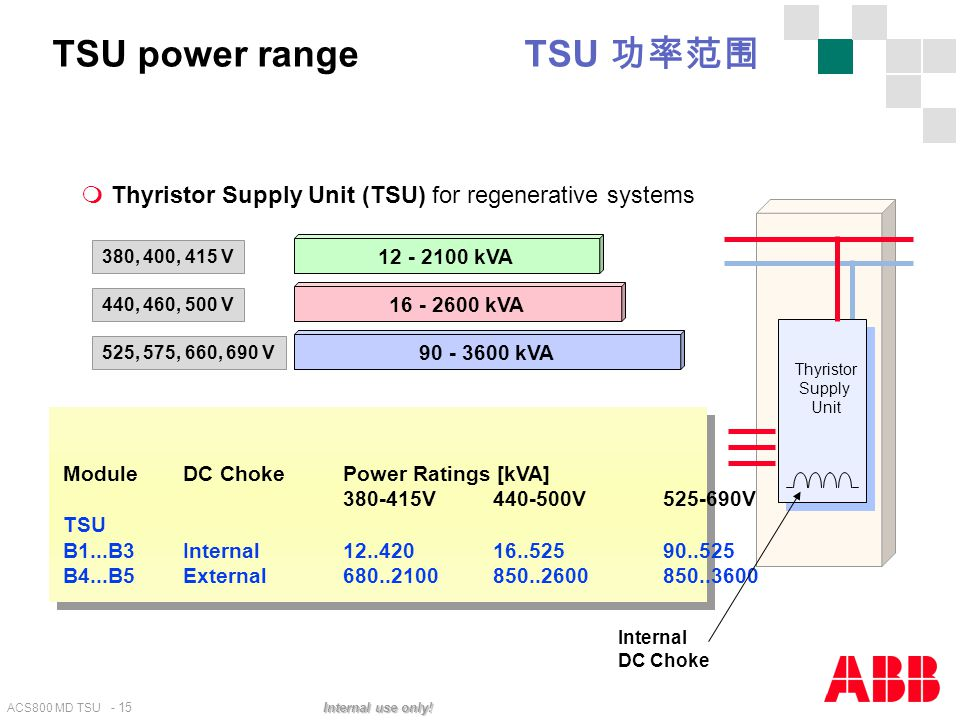 TSU power range TSU 功率范围