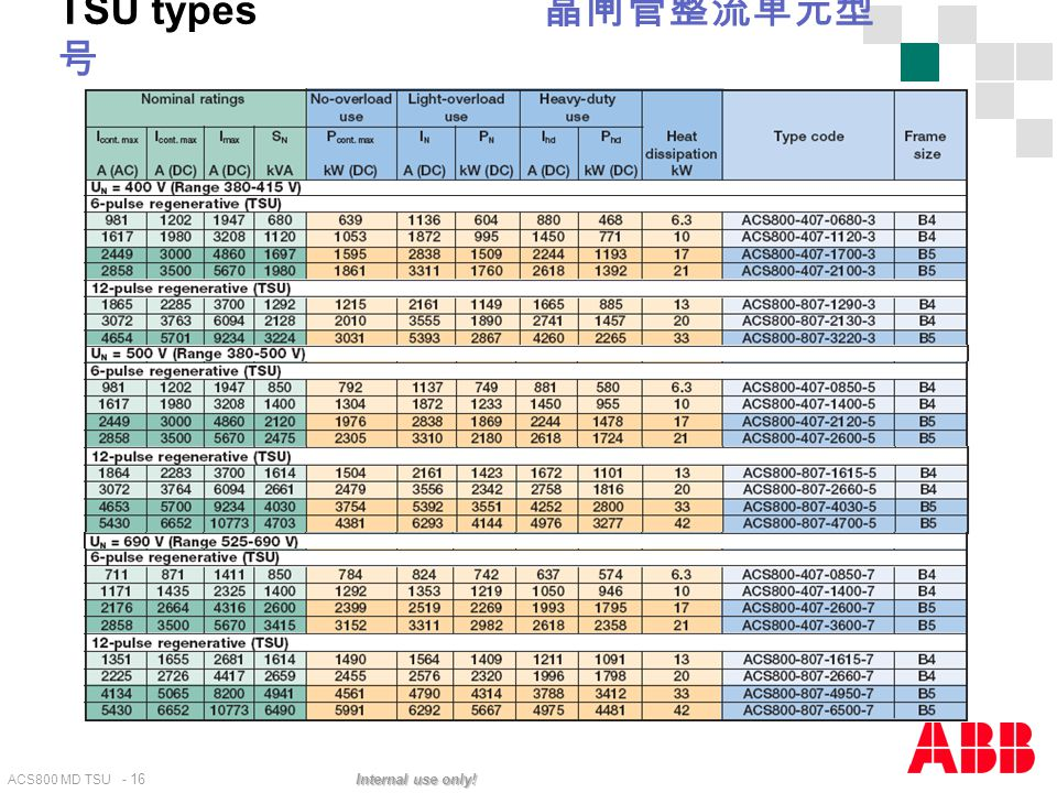 TSU types 晶闸管整流单元型号