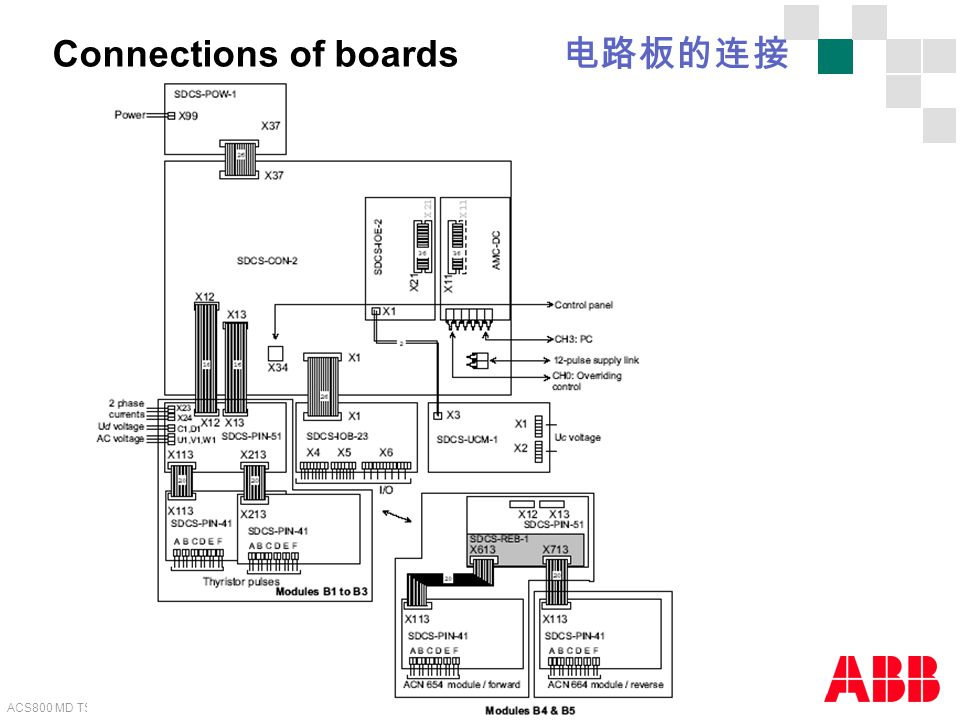 Connections of boards 电路板的连接