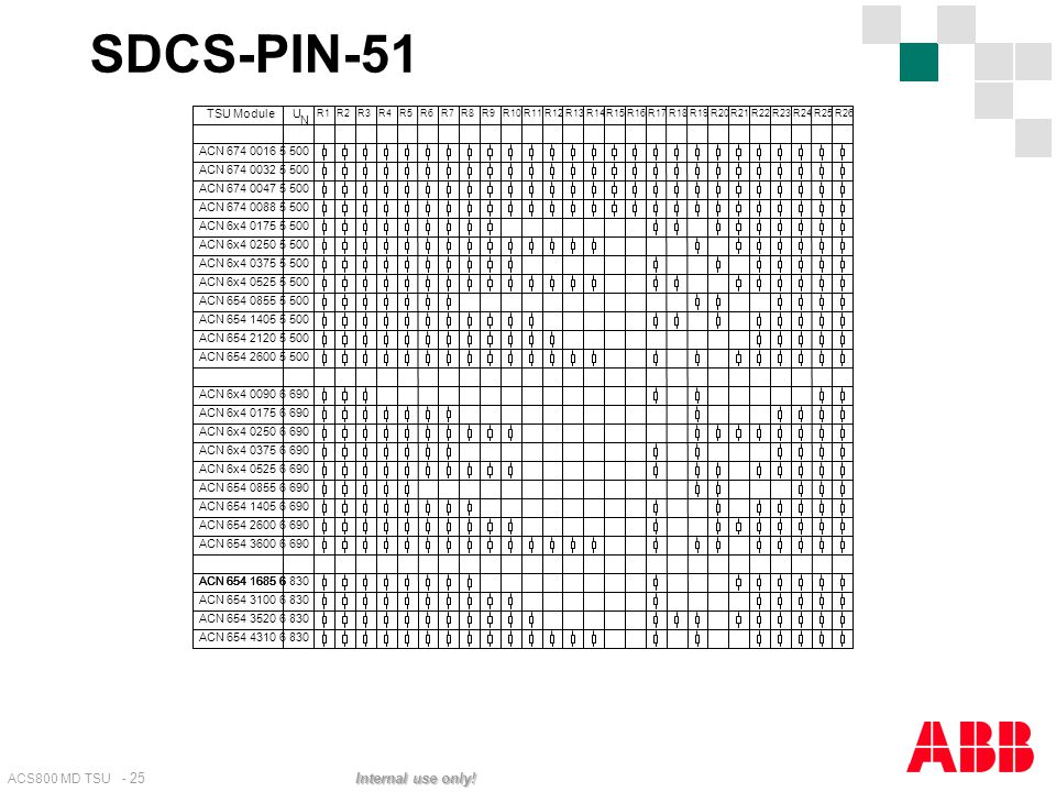 SDCS-PIN-51 TSU Current Measurement Setting