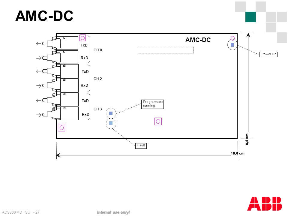 AMC-DC AMC-DC - Communication board. Fibre Optic Links