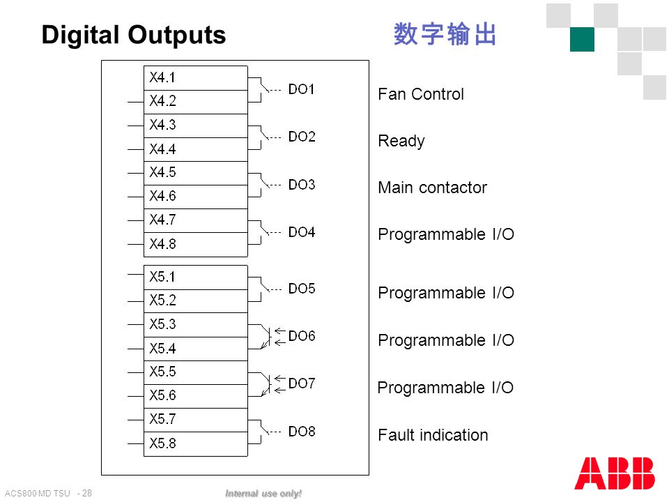 Digital Outputs 数字输出 Fan Control Ready Main contactor Programmable I/O