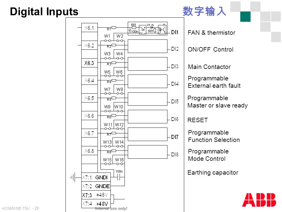 Digital Inputs 数字输入 FAN & thermistor ON/OFF Control Main Contactor