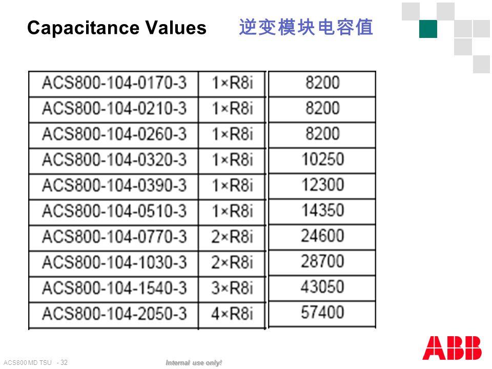 Capacitance Values 逆变模块电容值