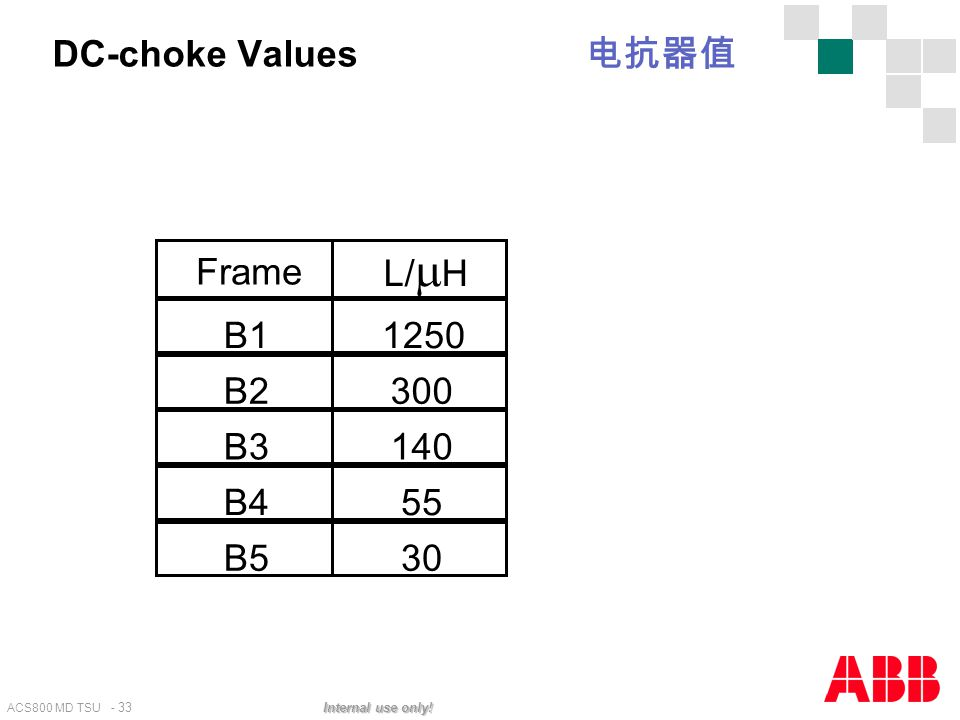 Frame L/H B1 1250 B2 300 B3 140 B4 55 B5 30 DC-choke Values 电抗器值