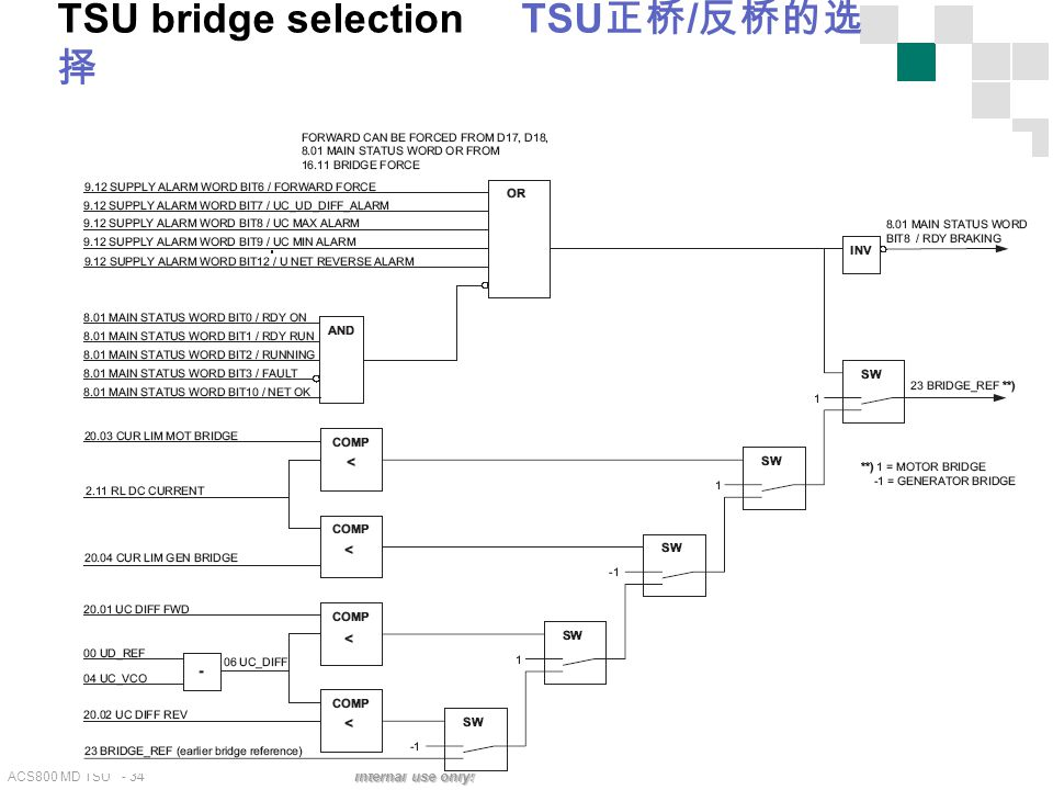 TSU bridge selection TSU正桥/反桥的选择