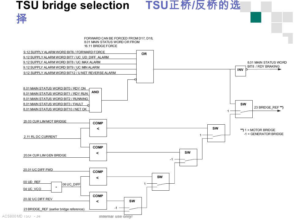 TSU bridge selection TSU正桥/反桥的选择