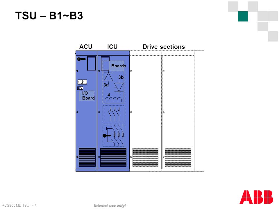 TSU – B1~B3 ACU ICU Drive sections Boards 3b 3a I/O 4 Board