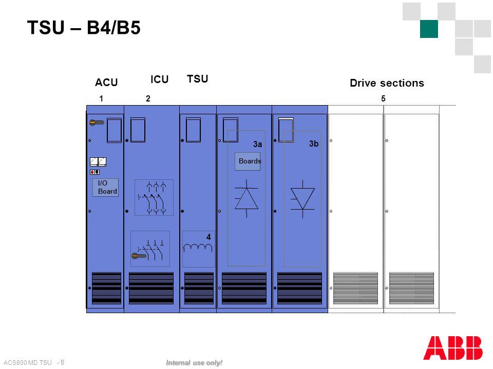 TSU – B4/B5 ACU ICU TSU Drive sections 1 2 5 3a 3b Boards I/O Board 4
