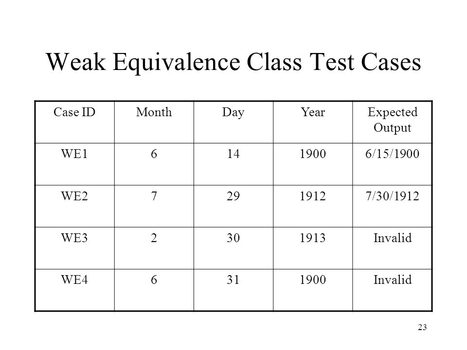 Weak Equivalence Class Test Cases