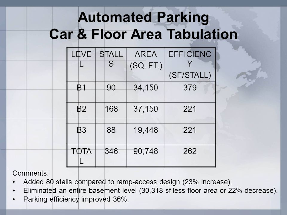 Automated Parking Car & Floor Area Tabulation
