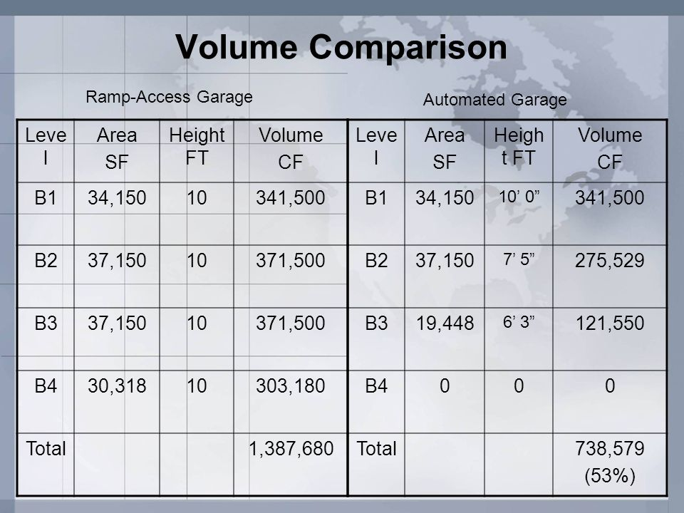 Volume Comparison Level Area SF Height FT Volume CF B1 34,150 10