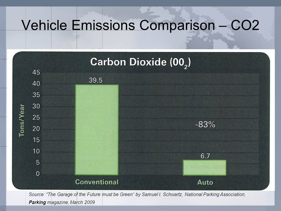 Vehicle Emissions Comparison – CO2