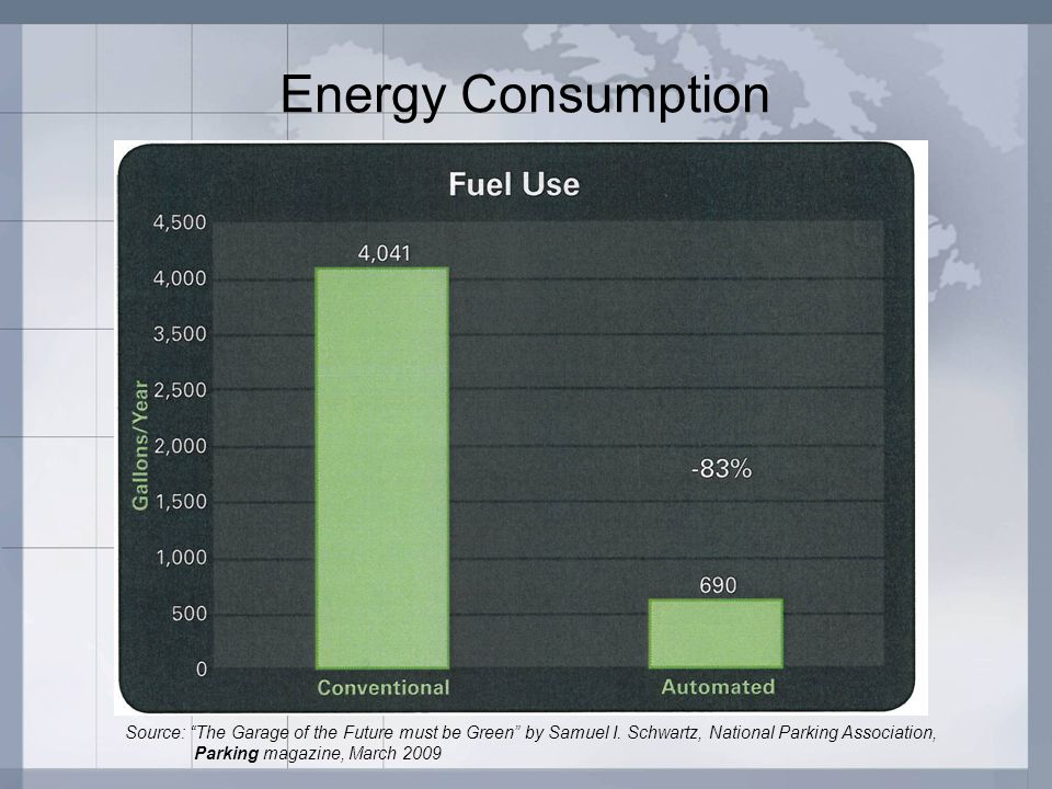 Energy Consumption Source: The Garage of the Future must be Green by Samuel I. Schwartz, National Parking Association,