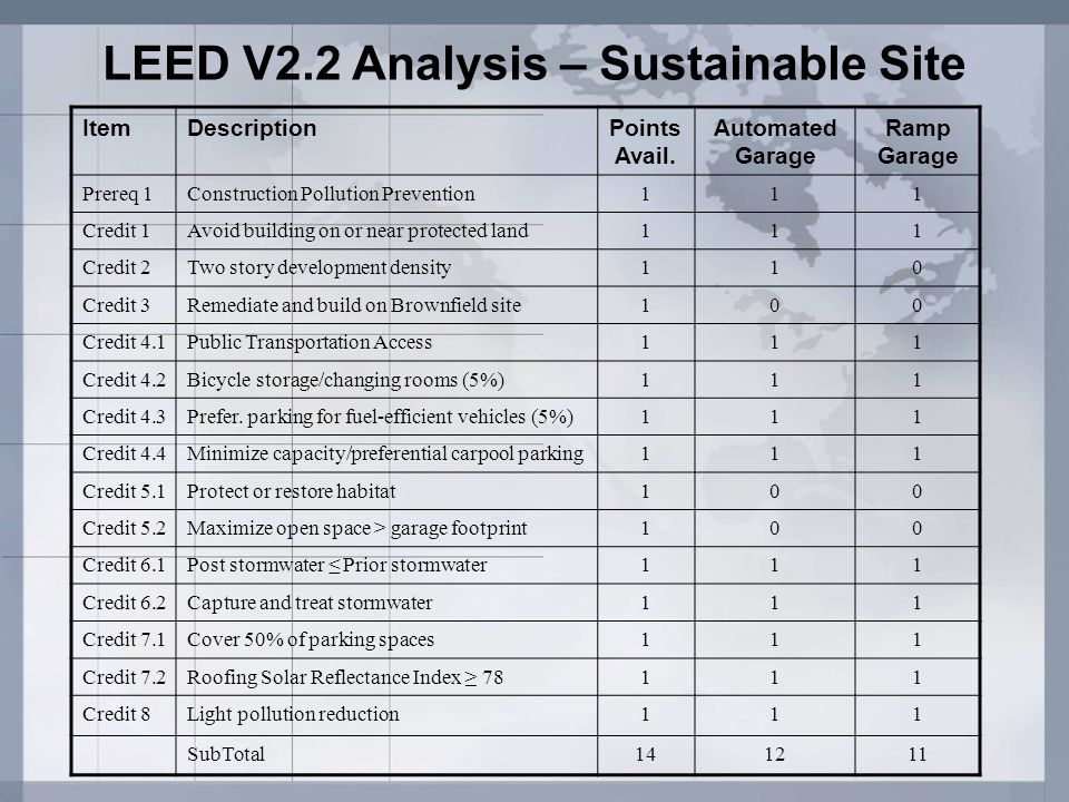 LEED V2.2 Analysis – Sustainable Site