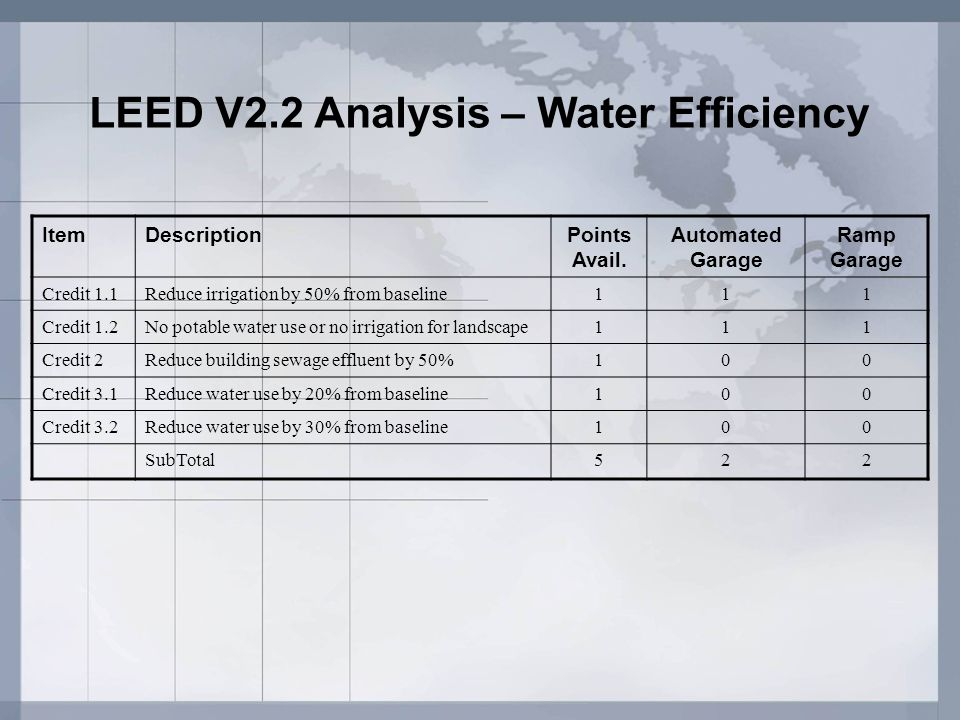 LEED V2.2 Analysis – Water Efficiency