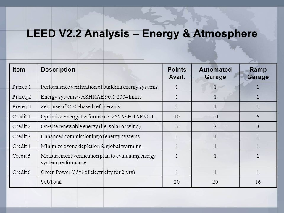 LEED V2.2 Analysis – Energy & Atmosphere