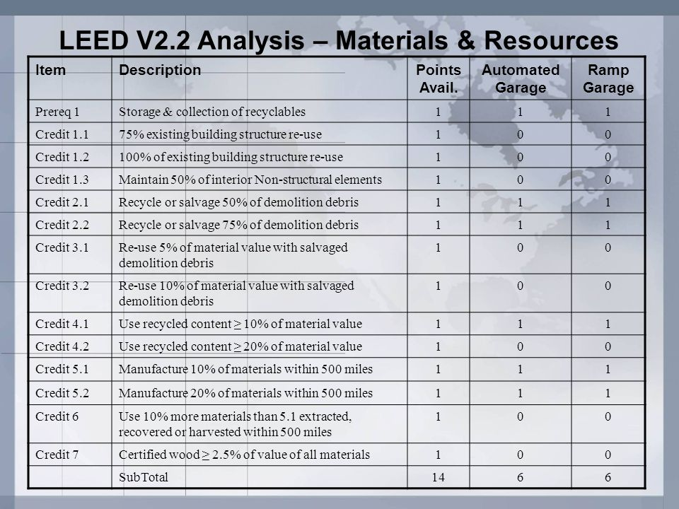 LEED V2.2 Analysis – Materials & Resources