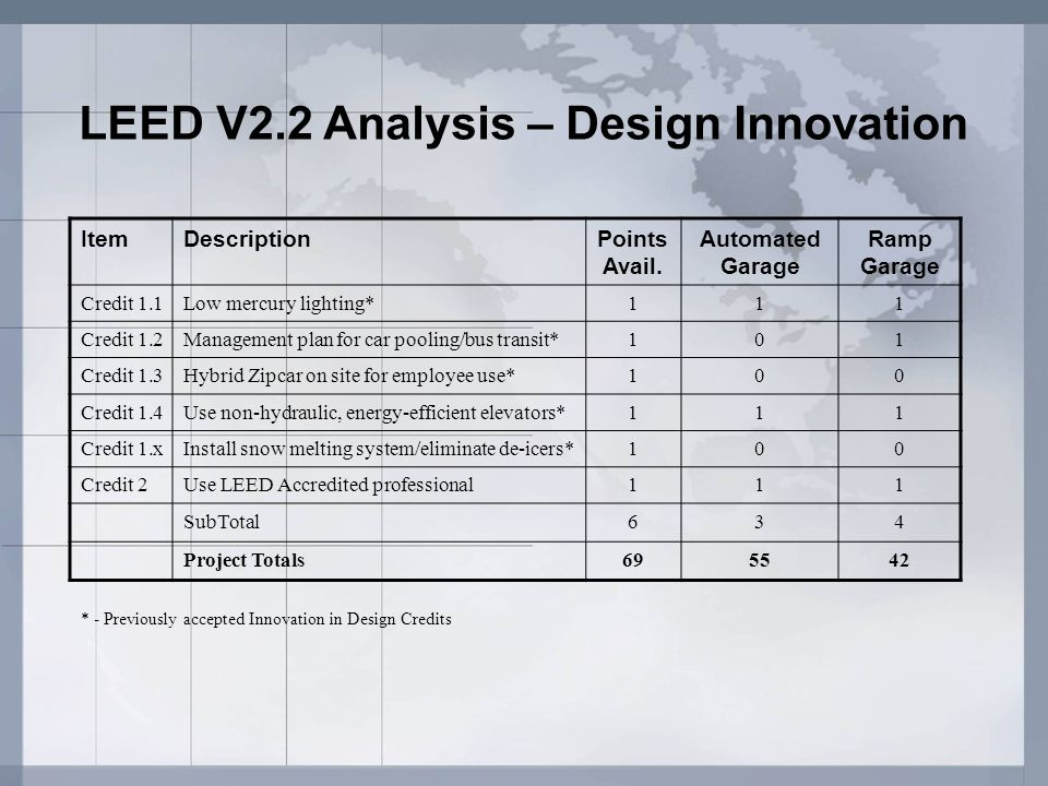 LEED V2.2 Analysis – Design Innovation