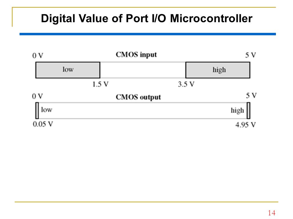 Digital Value of Port I/O Microcontroller