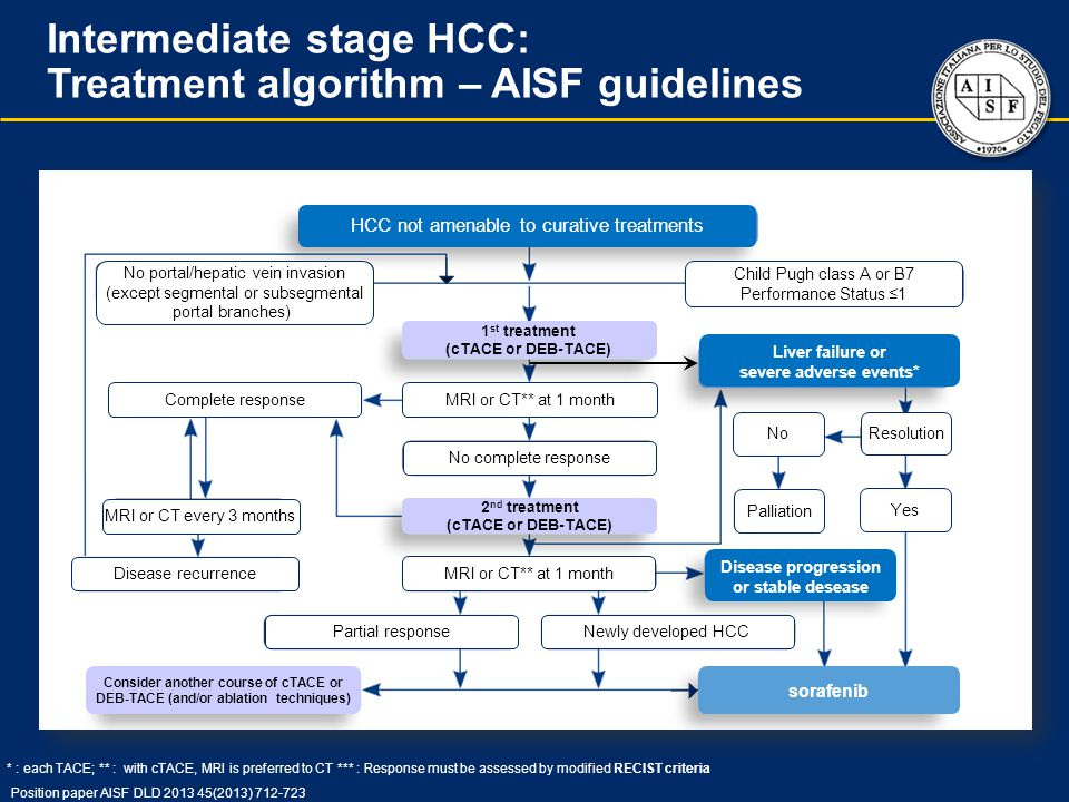 Intermediate stage HCC: Treatment algorithm – AISF guidelines