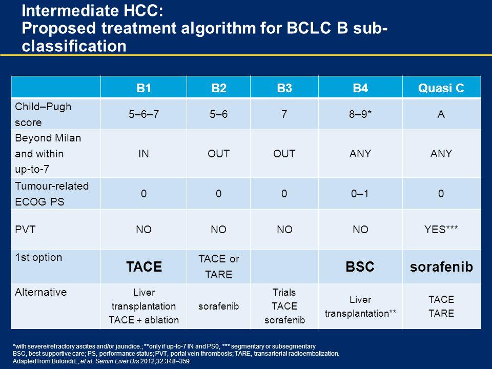 Intermediate HCC: Proposed treatment algorithm for BCLC B sub-classification
