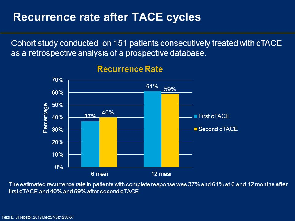 Recurrence rate after TACE cycles