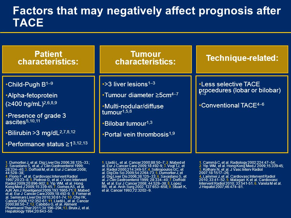 Factors that may negatively affect prognosis after TACE