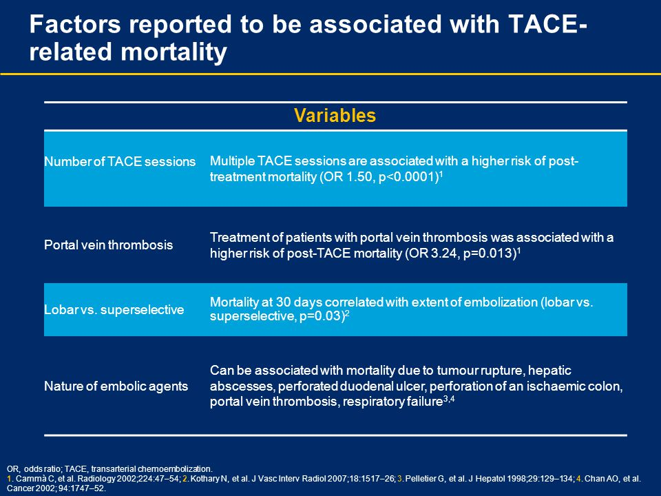 Factors reported to be associated with TACE-related mortality