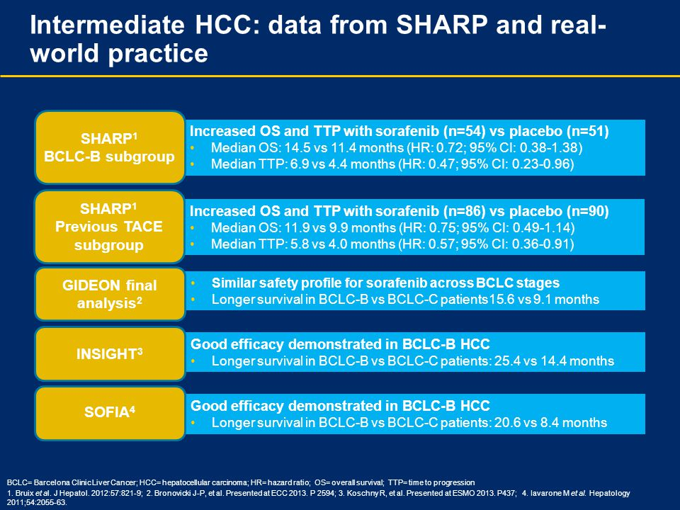 Intermediate HCC: data from SHARP and real-world practice