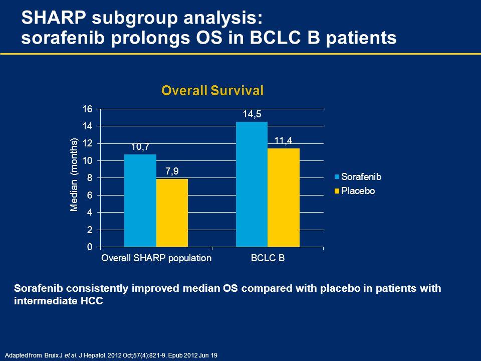 SHARP subgroup analysis: sorafenib prolongs OS in BCLC B patients